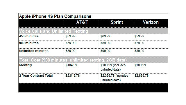 Which iPhone 4S Plan Is Better for Me: Sprint, AT&T or Verizon?