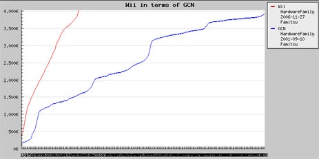 Nintendo Wii Passes Lifetime GameCube Sales Already (In Japan)