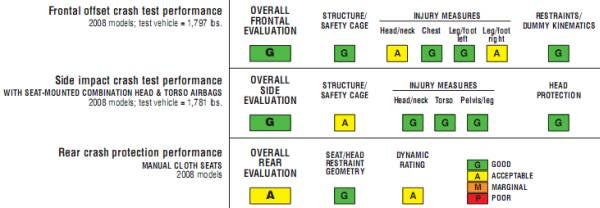"2008 Smart ForTwo IIHS Crash Test Results In, Little Tyke Did ""Good"""