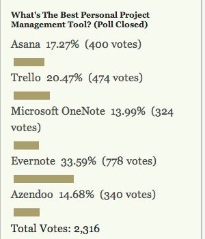 Most Popular Personal Project Management Tool: Evernote