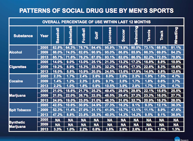Lacrosse Bros Smoke More Weed Than Any Other College Athletes