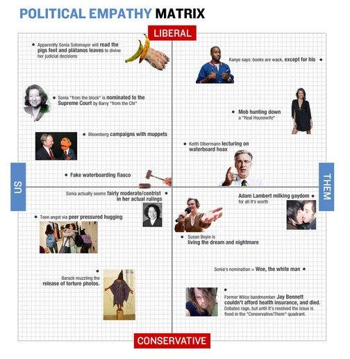 The Political Empathy Matrix