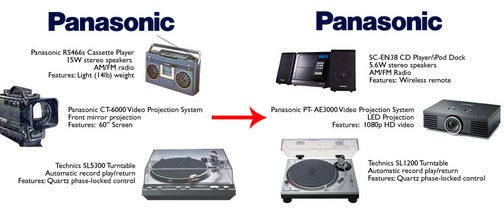 Then and Now: Panasonic's Multimedia Lineup