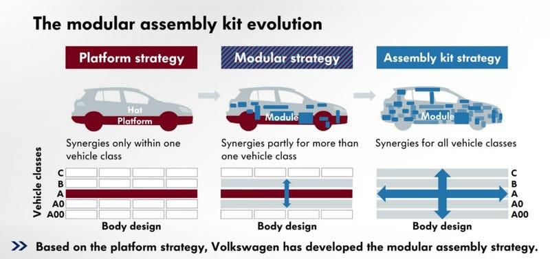 Volkswagen Plans To Take Over The World By Being Clever And Cheap