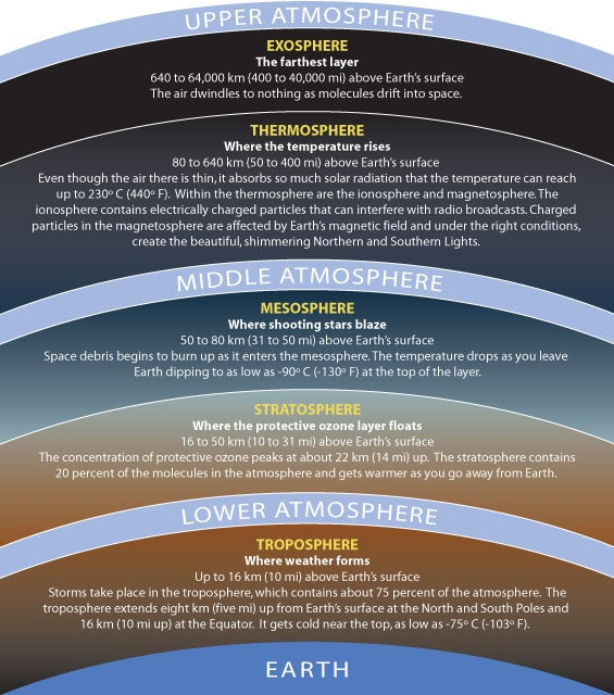 Could there be life in Earth's Stratosphere?