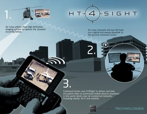 HT4Sight Plugs Aerial Surveillance Video Into Any Cellphone