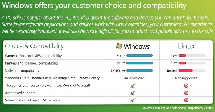 Microsoft Targets Linux (and Macs) with Latest Chart-Based Propaganda