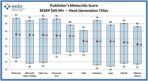 The Big Publisher's Metacritic Averages