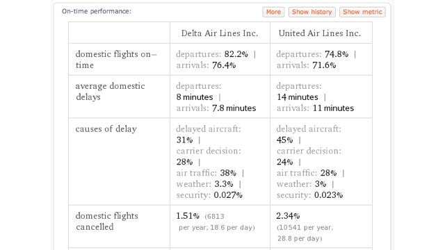 Wolfram Alpha Can Tell You Which Airlines are More Likely to Have Delays