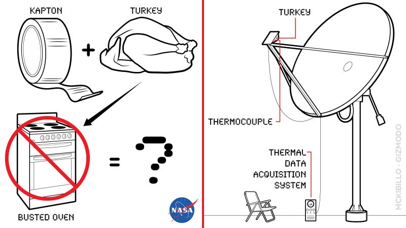 Four Crazy Ways to Cook Your Turkey Using NASA Equipment