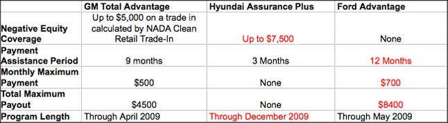 Hyundai Vs Ford Vs GM: What Car Payment Protection Plan's Best?
