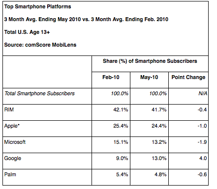 Android Still On the Rise In Mobile Market Share