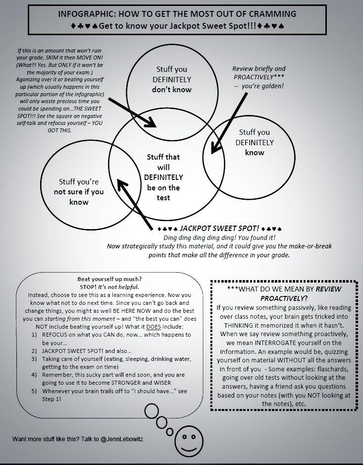 Optimize Your Cramming Time with This Venn Diagram