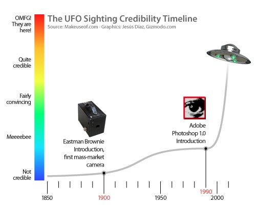 The UFO Sighting Credibility Timeline