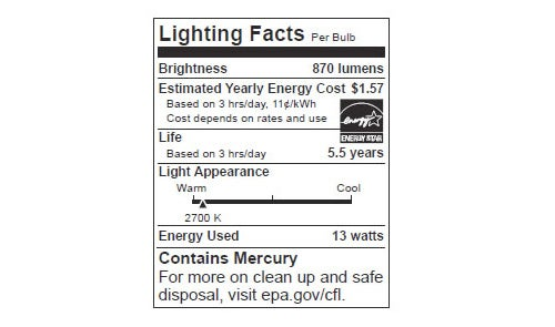 Lightbulb Labels Will Start To Look Like Nutrition Facts
