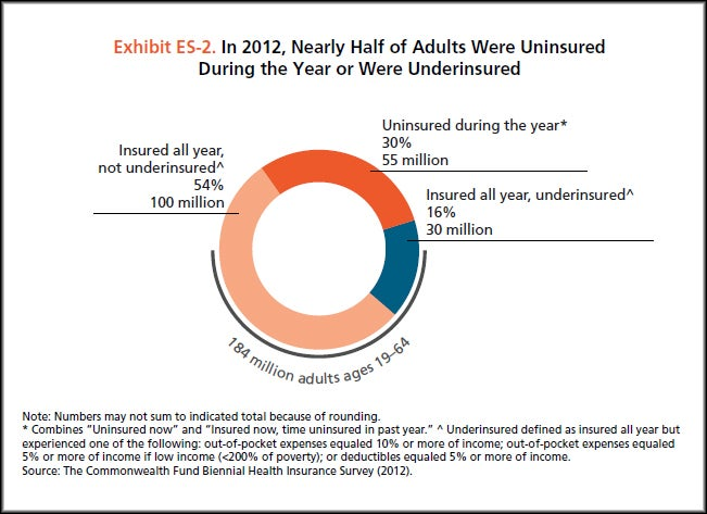 46% of U.S. adults lacked adequate health insurance for part of 2012