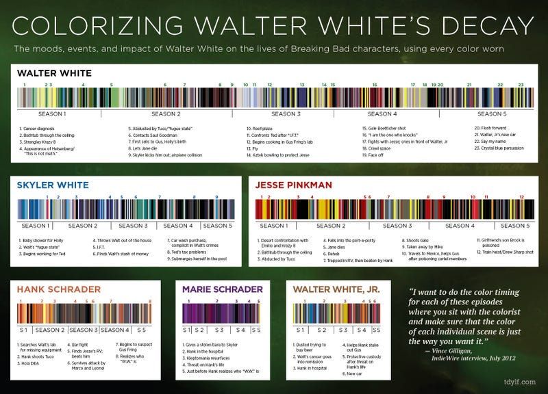 What Breaking Bad's color palette tells us about its characters