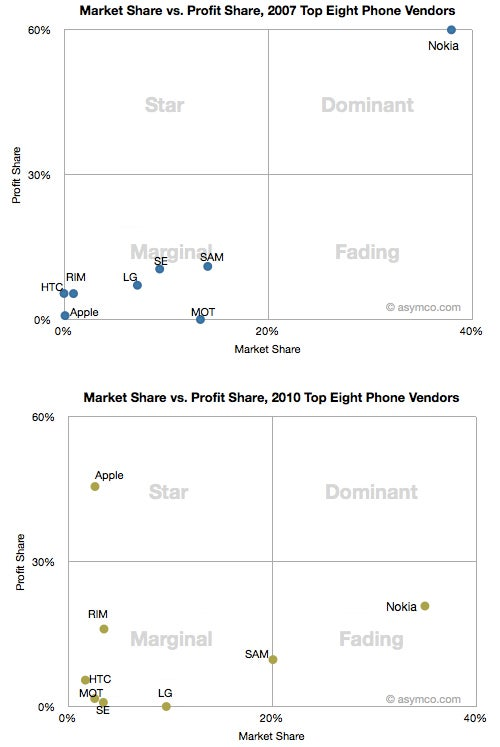 Who Is Really Winning the Smartphone Race?