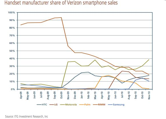 BlackBerry on Verizon: Getting Smoked By Android