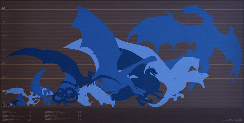 Compare The Sizes Of Fantasy Dragons With This Handy Chart