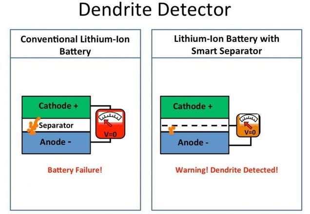 Finally, a Lithium Battery That Warns You Before It Bursts Into Flames