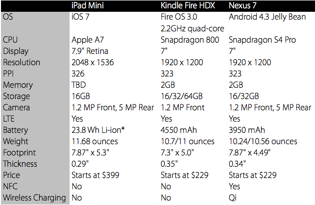 How the Retina iPad Mini Measures Up to the Competition