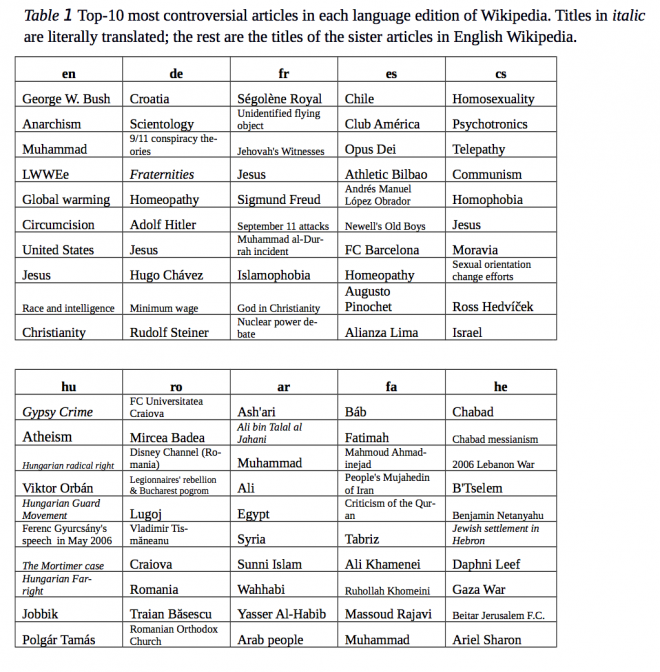 The 100 Most Controversial Articles on Wikipedia Around the World