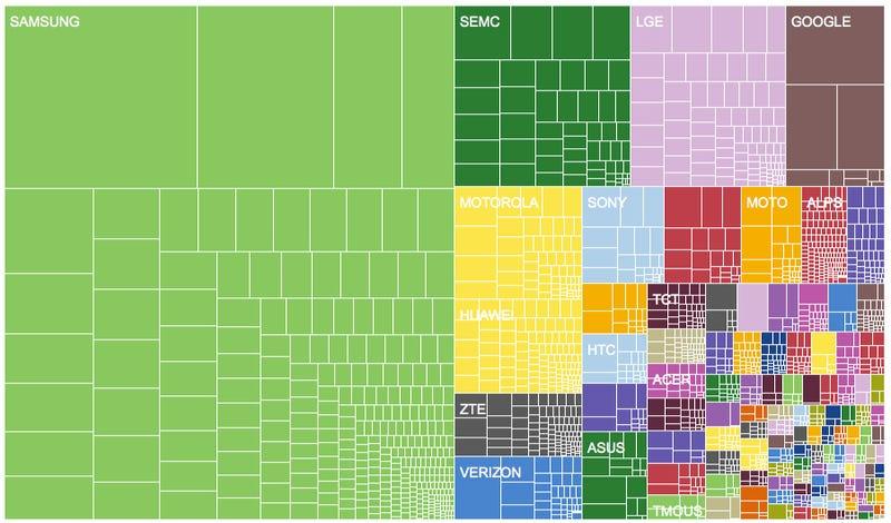 La brutal fragmentación de Android, en una imagen