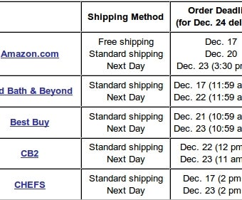 This Year's Holiday Shipping Deadlines, Listed