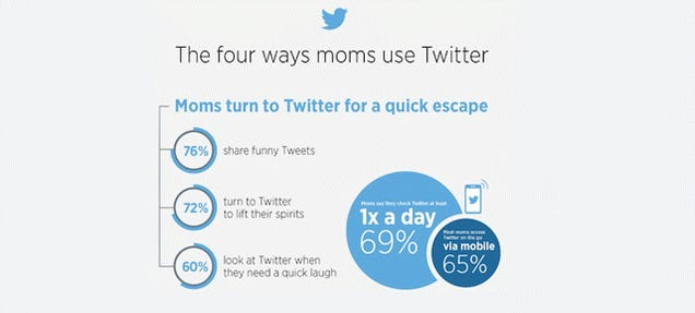 What Are Moms Up to on Twitter?