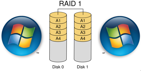 Set Up Real-Time, Bulletproof Backup Drive Redundancy with RAID