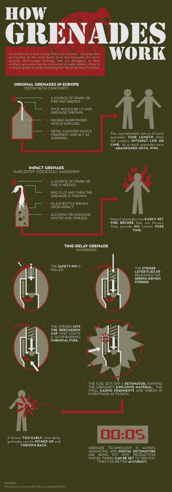 How Grenades Work