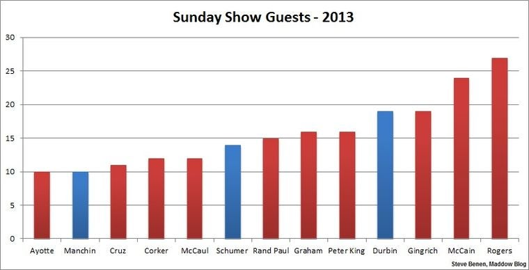 This Chart Shows Why Sunday Talk Shows Suck