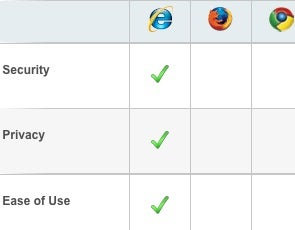 Microsoft's Browser Comparison Chart Offends Anyone Who's Ever Used Another Browser