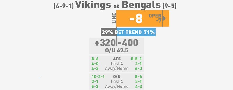 NFL Betting Lines, Visualized: Week 16 (Late Edition)
