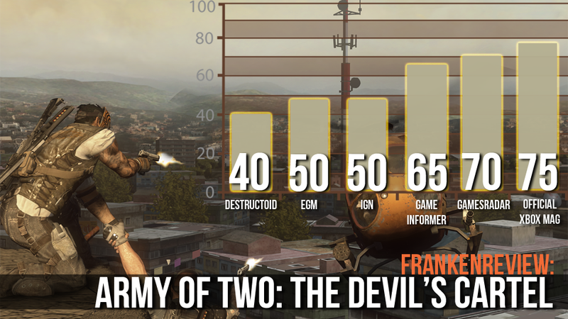 Intense Action and Stale Design Characterize Army of Two: The Devil's Cartel, Six Critics Say