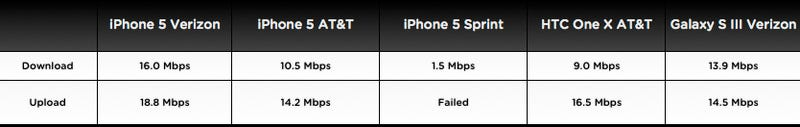 iPhone 5 Network and Wi-Fi Speed Tests: Which One's Fastest?