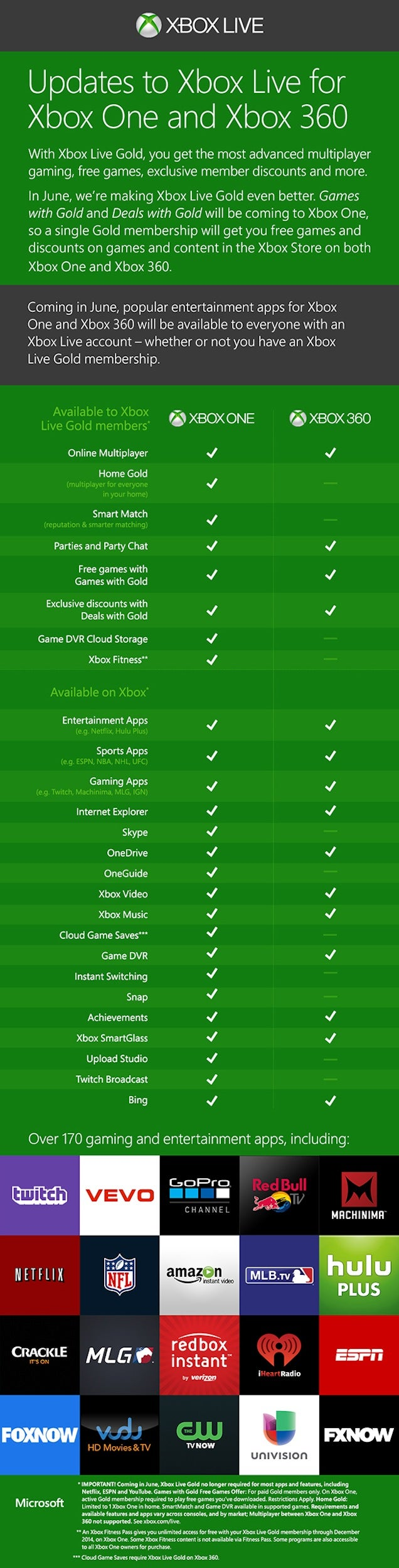 Xbox Live's Free Game Program Is Changing In Some Big Ways