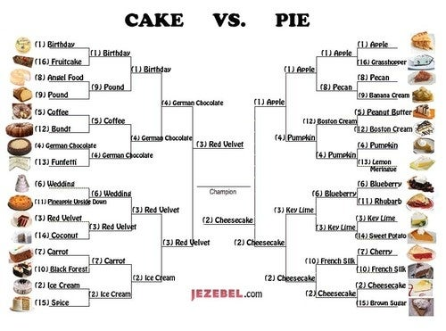 Reminder: Pie/Cake Championship Polls Close At 2pm EDT
