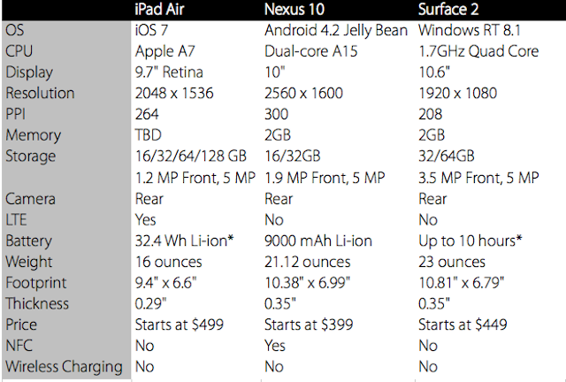 How the iPad Air Stacks Up to the Tablet Market's Top Dogs