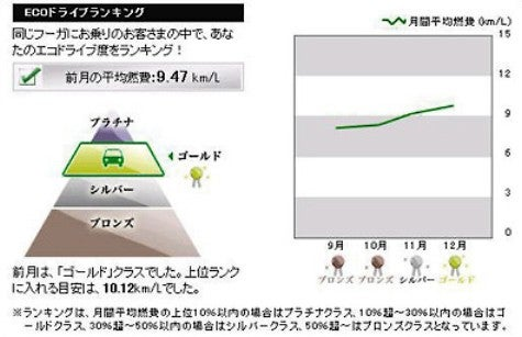 The Darn Thing's Got Carwings: Nissan's e-Hand Guides Fuel Efficiency in Japan
