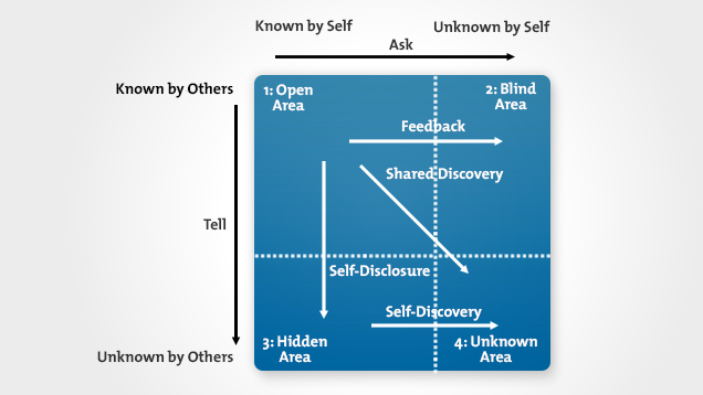 Build Trust with Others Using the Johari Window Model