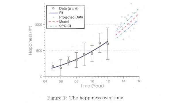 Physicist proposes to his physicist girlfriend in the form of an academic paper