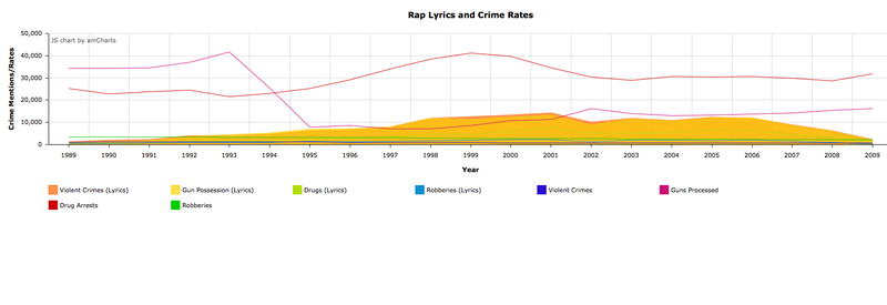 Rap Does Not Cause Crime