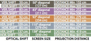 DreamVision's DreamBee HD Projectors Clobber Previous Contrast Ratios