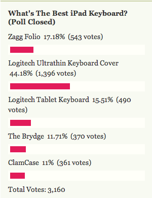 Most Popular iPad Keyboard: Logitech Ultrathin Keyboard Cover