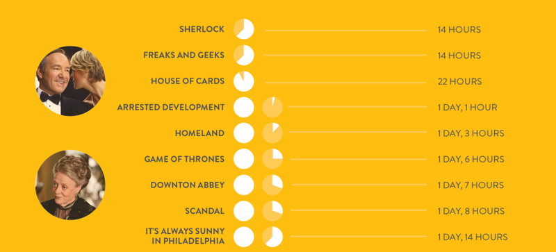 Here's Exactly How Much Time You've Spent Binge Watching Your Fave Shows