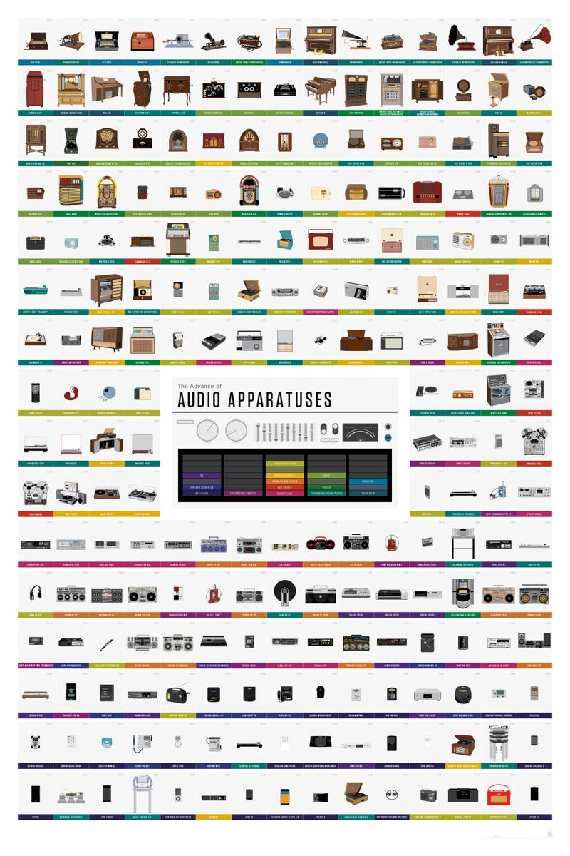 170 Years of Music Player History in One Glorious Chart