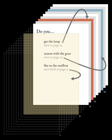 The Magic of Choose Your Own Adventure Books, Beautifully Visualized