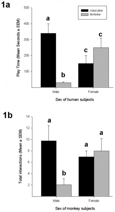 Do girls naturally prefer dolls to trucks? Evidence from 2 primate studies